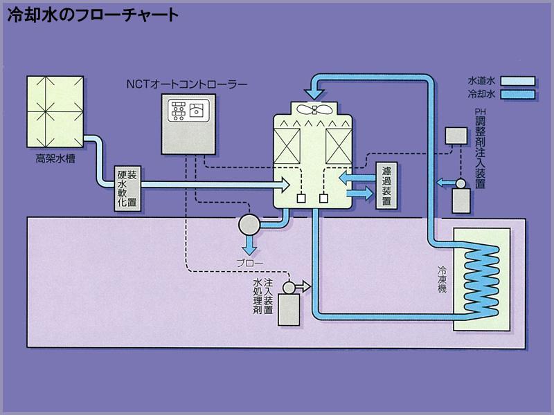 冷却水の水処理