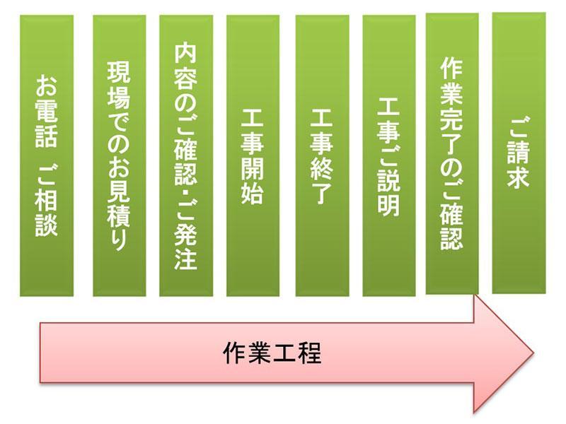 株式会社 千葉井戸ポンプセンター作業工程/流れ