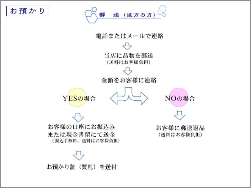 お預かり/郵送(遠方の方)
