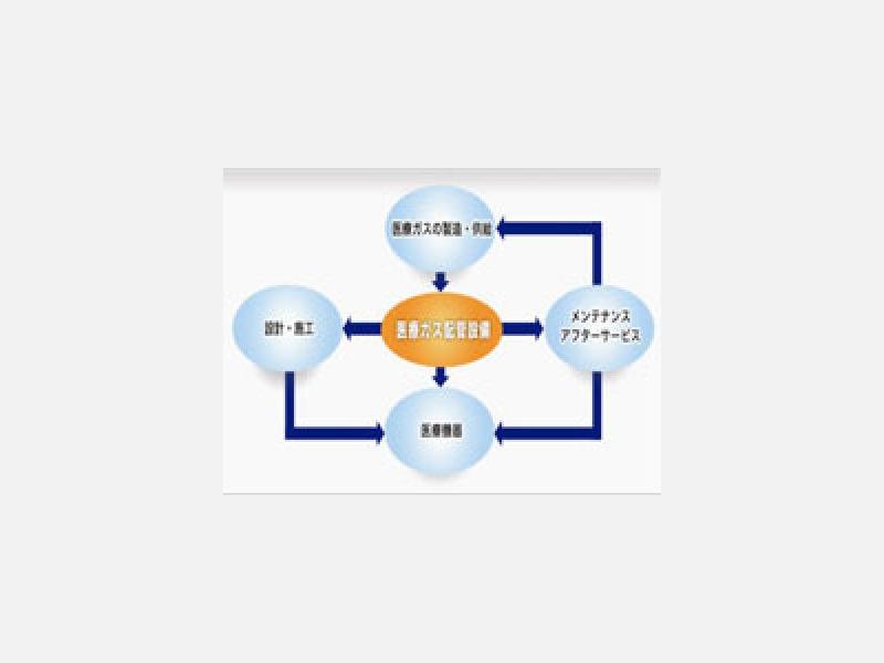 医療ガス配管設備 設計・施工・メンテナンス