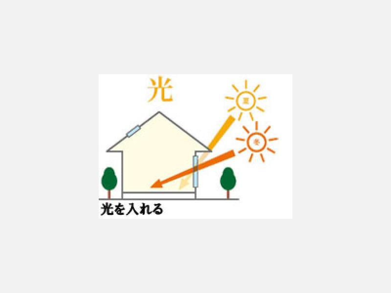 照明利用を減らす。軒や庇で、夏場は日差しを遮る。