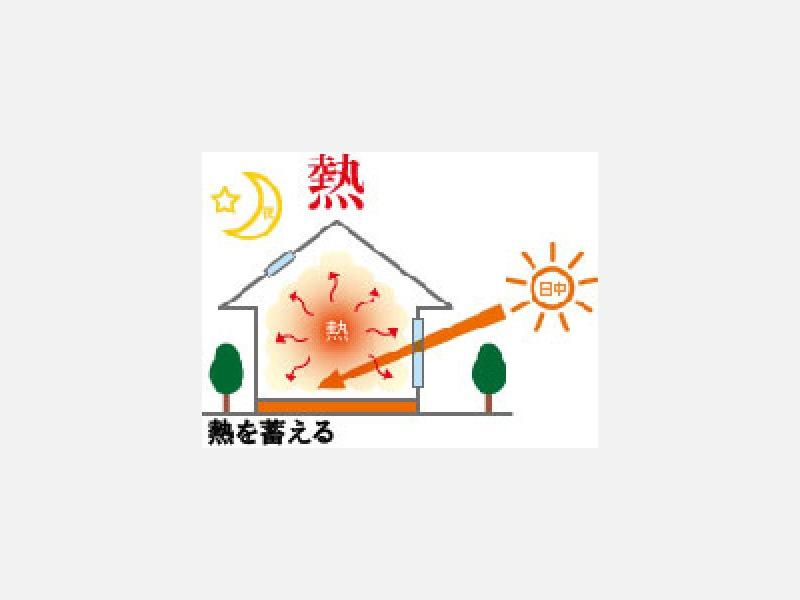 冬は太陽熱を取り入れて、夜間にも部屋を暖かく。